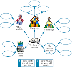 use these reading and writing examples to integrate kidspiration