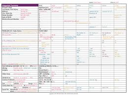 5 medical chart template memo formats
