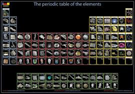 The Elements Of The Periodic Table Science Term 1 West Langley Elementary