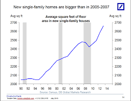 Average House Square Footage by American Real Estate 6 Charts Tell You Everything You Need To