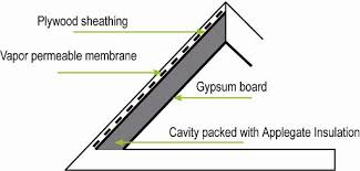 Insulation In Ceiling by How To Insulate Cathedral Ceilings Properly