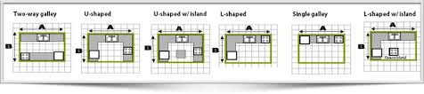 Kitchen Island Spacing Miraculous Kitchen Island Spacing Requirements Home Design Ideas