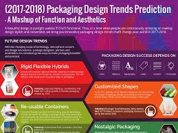 packaging design trends prediction a mashup of function and aesthet u2026