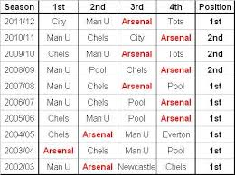 premier league table over the years arsenal win the premier league for the 7th time in 10 years