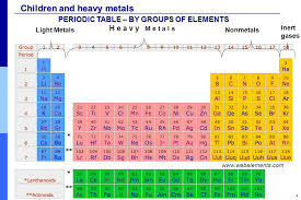 what are the heavy metals on the periodic table periodic table where are the heavy metals located on the periodic