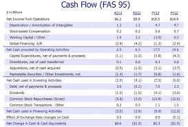 Cash Flow Spreadsheet Excel Cash Flow Model Template Sample Customer Service Resume