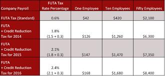 futa u2013 federal unemployment tax act san francisco california