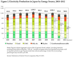 japan u0027s energy policy in a post 3 11 world juggling safety