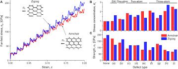 Armchair Carbon Nanotubes Toughness Of Carbon Nanotubes Conforms To Classic Fracture