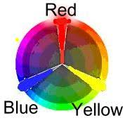 Blue And Red Color Combination A Color Wheel Lesson With Color Schemes Combinations And Ittens Idea