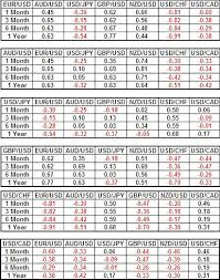 forex pairs correlation table currency pairs correlations straightforex