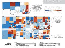 sexe bureau shifting occupational shares by 2000 to 2006 2010