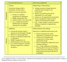 change management theory lack thereof change management success