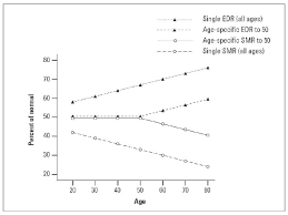 Single Life Expectancy Table by Underestimation Of Life Expectancy In Elderly Patients The