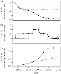 dynamics of range margins for metapopulations under climate change