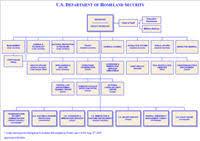 Us Cabinet Agencies Catalog Of Us Cabinet Department Organization Charts