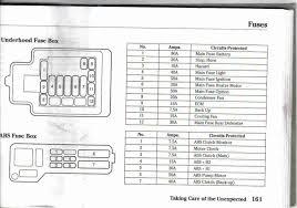 94 civic fuse panel diagram wiring diagram and schematic diagram