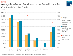 how does the federal tax system affect low income households