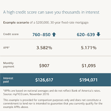 how credit scores affect your interest rate