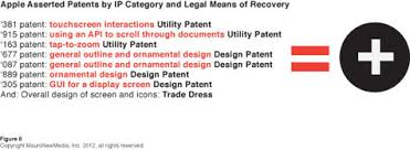 apple v samsung impact and implications for product design user