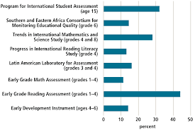 schooling is not education using assessment to change the