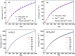 density functional theory study of the thermodynamic and elastic