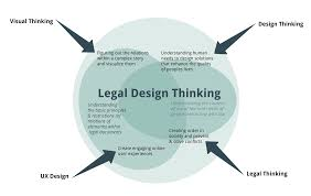 design thinking elements what is legal design thinking visual contracts