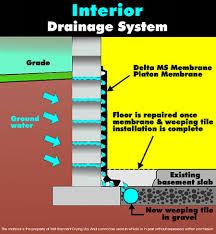 Basement Waterproofing Methods by Methods U0026 Solutions Drying Web Basements Ltd