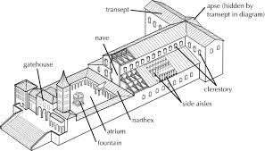 roman art and architecture flashcards course hero