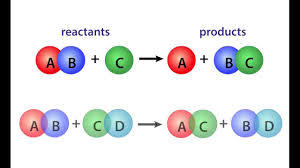chemical reactions balancing equations youtube