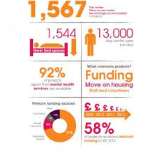 annual review of single homelessness support in homeless