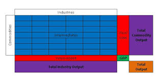 input and output tables the use table an essential tool that looks deep inside the u s