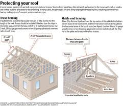Hip Roof Trusses Prices Gable Vs Hip Roof Design The Attic Or The Exterior Roof Gable