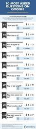 here are the 10 most googled questions in a handy infographic