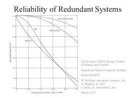 design criteria tmr redundancy definitions simplex single unit tmr or nmr three or n