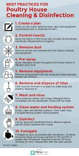 infographic best practices for poultry house cleaning and