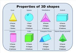 introduction to properties of 3d shapes by eric t viking