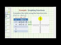 using tables to graph functions ck 12 foundation