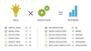 100 idea to product the process extraction of natural