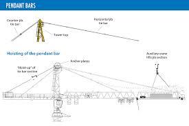 tower crane 101 u2013 morrow equipment company