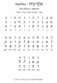 Hebrew Worksheets The Hebrew Alphabet Alef Bet Stuff Learn