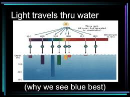 how fast does light travel in water vs air light ppt