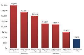 cost for cremation direct cremation price comparison navasota brenham