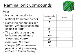 naming ionic compounds rules name the metallic ion cation 1 st