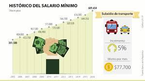 cuanto es salario minimo en mexico2016 salario mínimo para 2016 será de 689 454 tuvo un aumento de 7