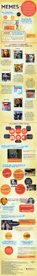 The History Of Memes - all about internet memes infographic memes internet memes and