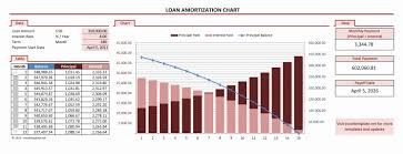 Spreadsheet Graphs And Charts Amortization Chart Excel Templates