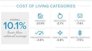 cheapest housing in us springfield cost of living cost of living live in springfield