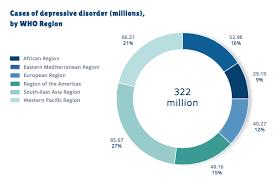 si e oms giornata mondiale della salute oms la depressione emergenza globale