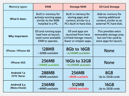 why iphone is better than android inside s android and apple s iphone os as software markets